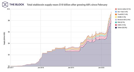 total stablecoin supply