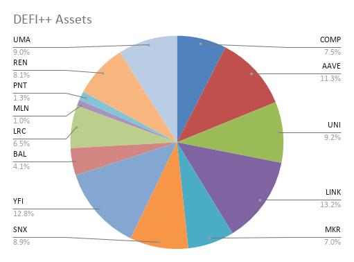 DEFI++ Assets (4)
