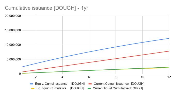 Cumulative issuance DOUGH - 1yr