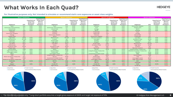 Risk Report: A Quad 4 Investing Playbook - What Works In Each Quad