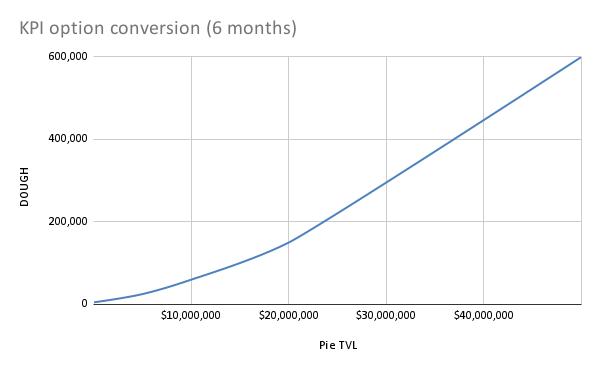 KPI option conversion (6 months) (1)