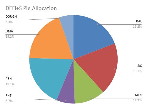 DEFI+S Pie Allocation (3)