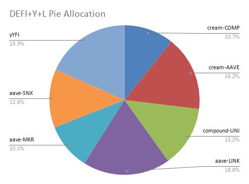 DEFI+Y+L Pie Allocation