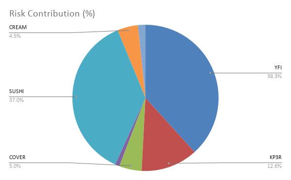Risk Contribution (%) (4)