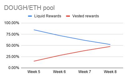 DOUGH_ETH pool (1)