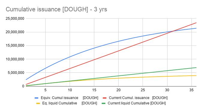 Cumulative issuance DOUGH - 3 yrs