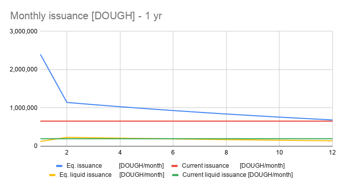 Monthly issuance DOUGH - 1 yr