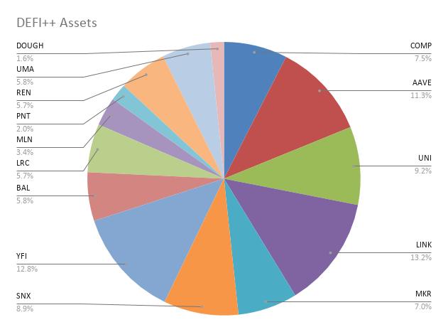 DEFI++ Assets (2)