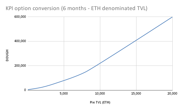 KPI option conversion (6 months - ETH denominated TVL)