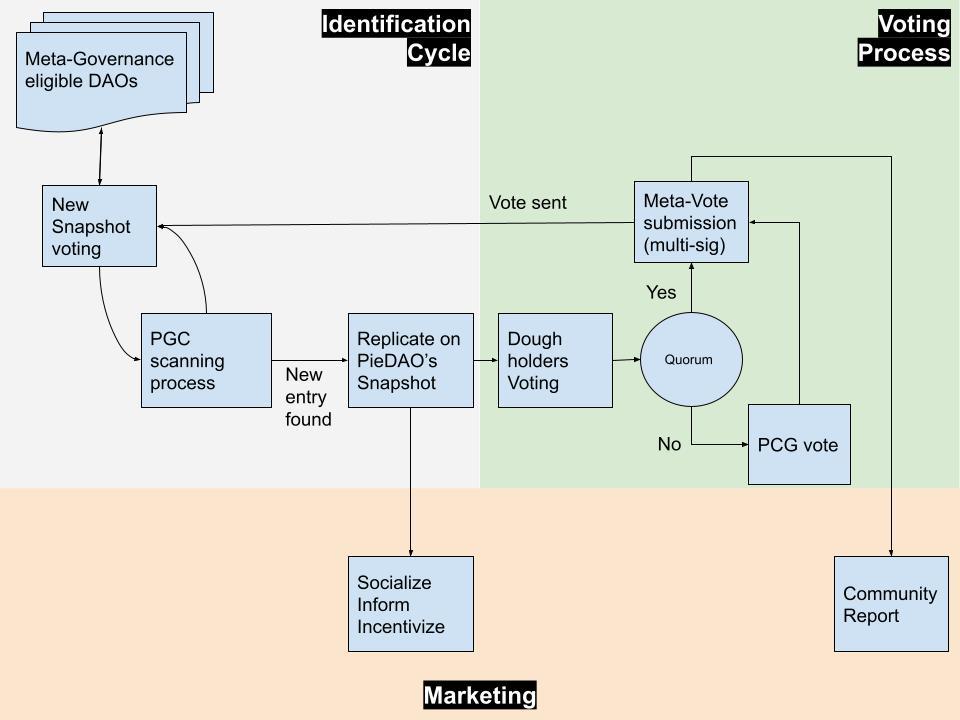 PCG diagram